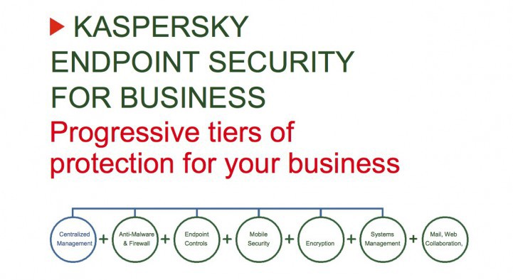 Kaspersky Security Tiers