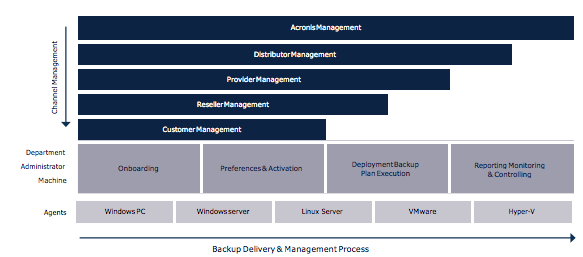 Acronis Backup Diagram